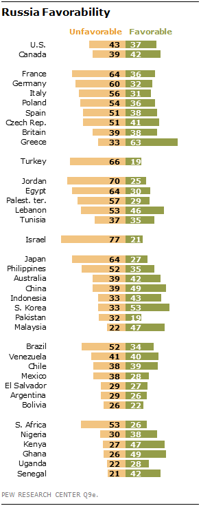 PEW Survey about Russia